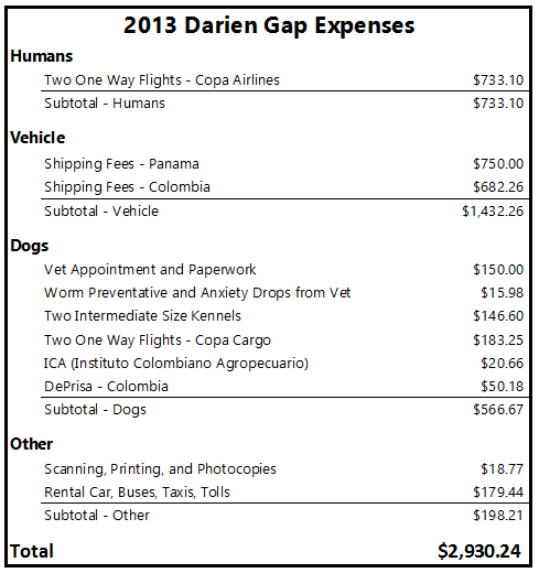 Darien Gap Expenses