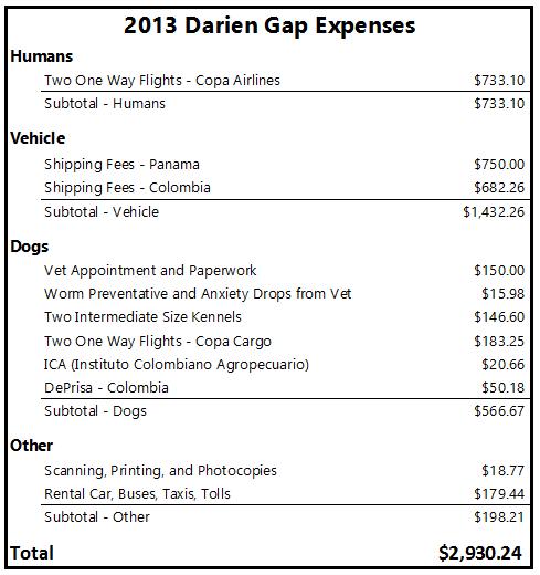 Darien Gap Expenses